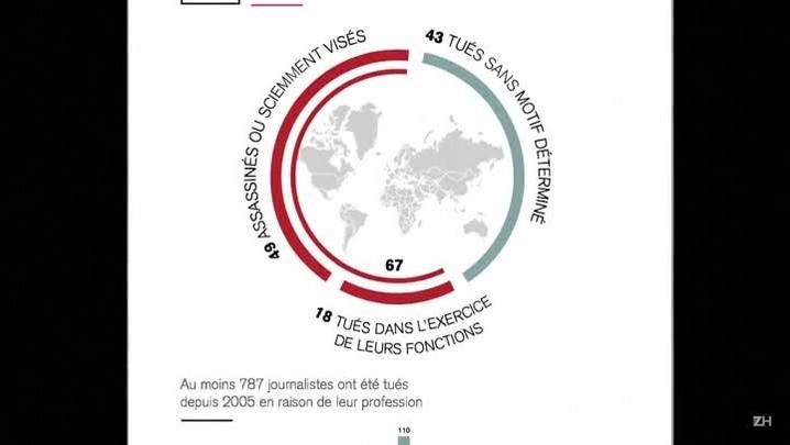 Repórteres Sem Fronteiras: 110 jornalistas mortos em 2015