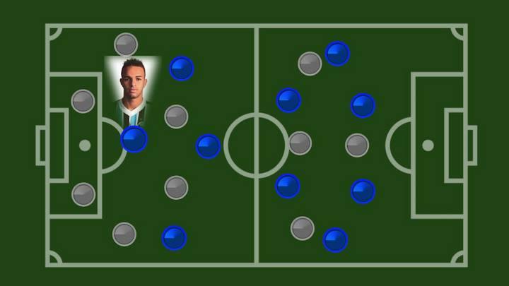 Desenho Tático: por que a movimentação de Luan funciona no Grêmio
