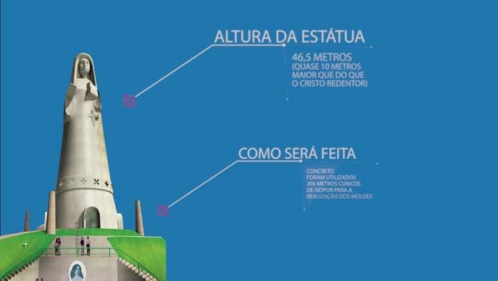 Monumento de Santa Paulina causa discórdia entre a população de Imbituba