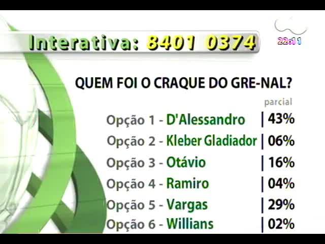 Bate Bola - A avaliação do Gre-nal - Bloco 3 - 20/10/2013