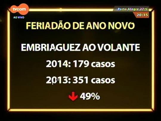 TVCOM 20 Horas - Caiu pela metade o número de motoristas embriagados nas rodovias gaúchas na comparação com o Réveillon de 2013 - 05/01/2015