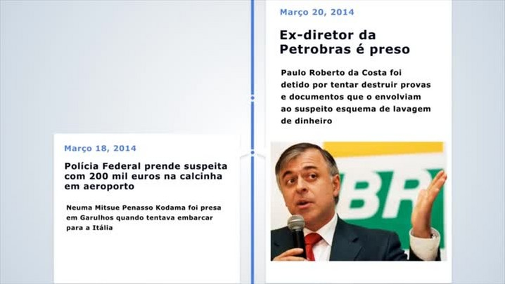 Retrospaectiva do caso Lava-Jato